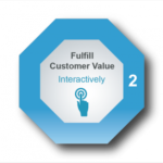 Project Action Principle #2: Enable Customer Value, Interactively